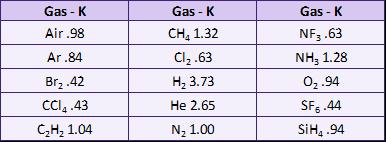 gas_flows_other_than_nitrogen_386