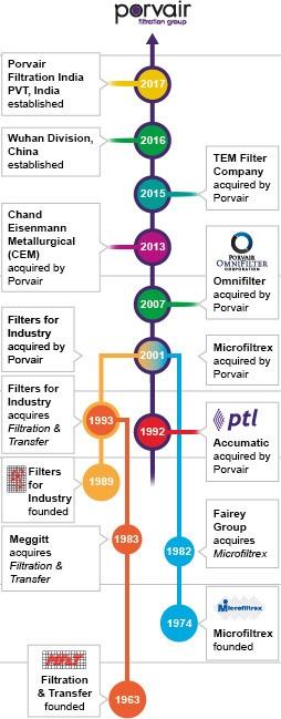 Porvair's company history timeline